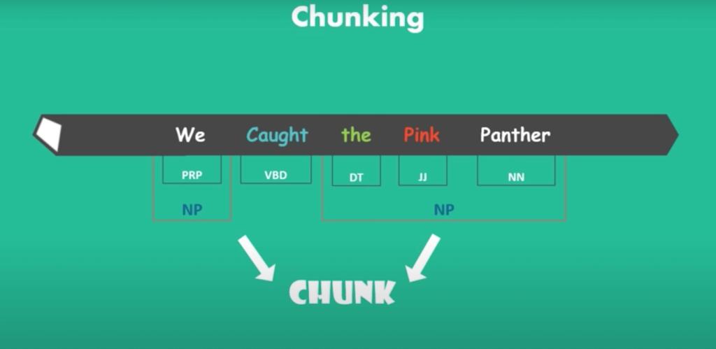 Natural Language Processing: The Basics